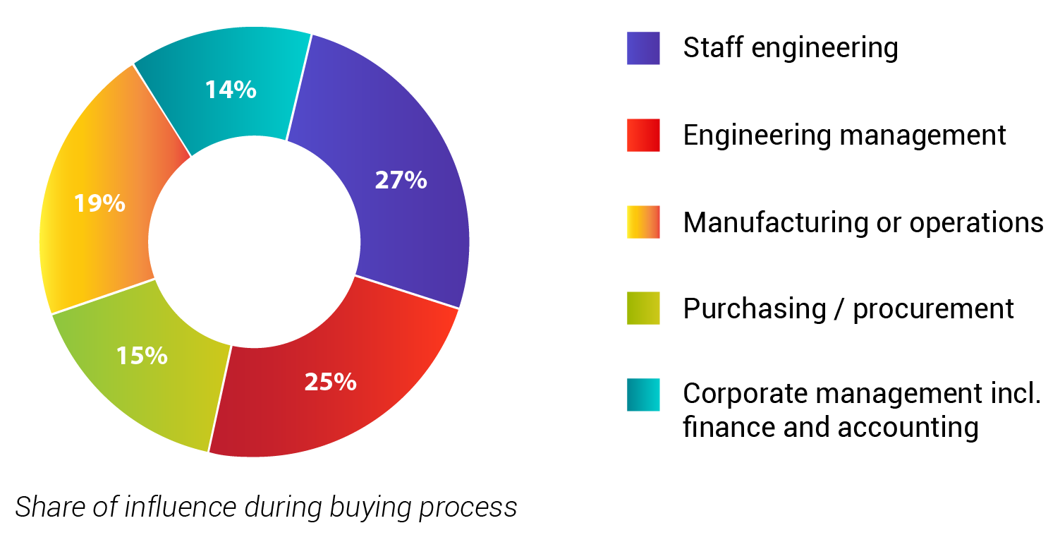 Image showing buyers in industrial marketing. From content marketing and marketing online to service marketing, we're a marketing firm driven by results.