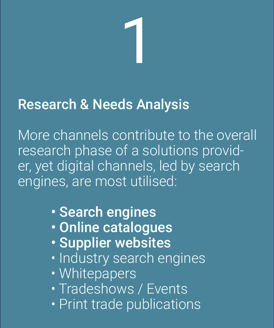 Image of a business to business marketing strategy in the research an needs analysis phase.