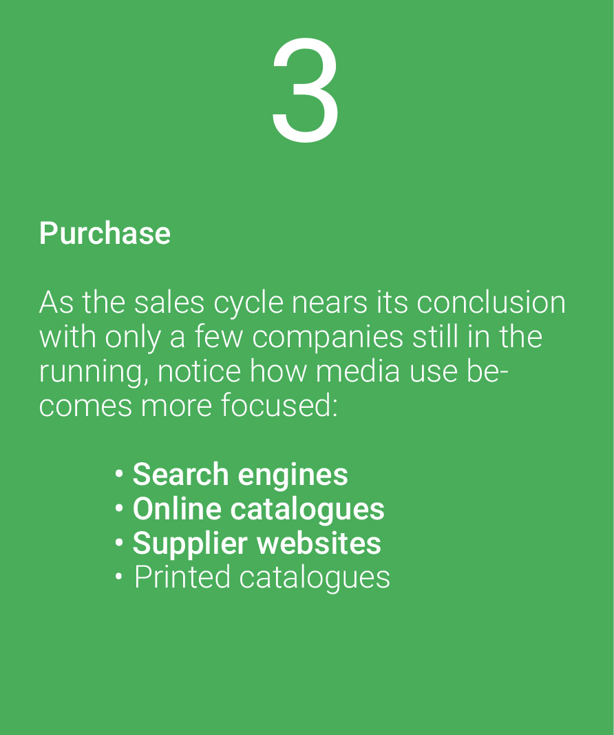 Image of the purchase phase of a sale and what effective B2B marketing strategies might look like here.